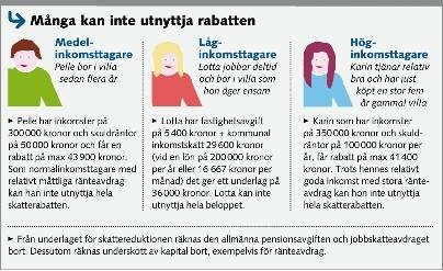 rotavdrag för pensionärer 2016