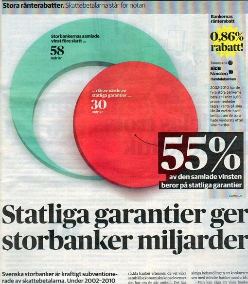 Borg ger miljarder till storbankerna